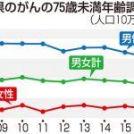 「青森県がん死亡率」14年連続で全国ワースト1位,残念!