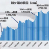 青森・酸ケ湯で「積雪4メートル超」今季全国初!(2019年2月12日時点)