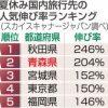 国内 2019年夏休み旅行先➡青森県伸び率204% 全国2位!