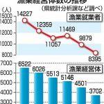 青森県内の漁業者9千人割れ 高齢化も進行 15%減少。