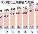青森県内・本年度(2019年)の「新100歳」 過去最多320人!